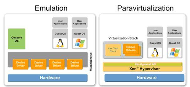 XEN-Virtualisierung