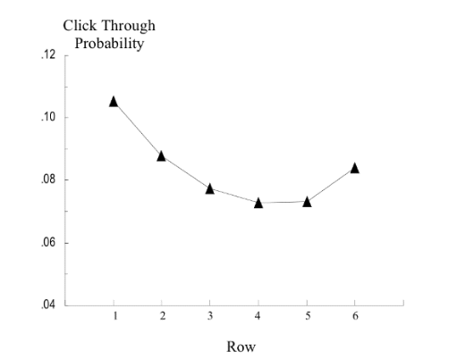 Die Click Through Rate in Abhängigkeit zur Link-Position (6 Links)