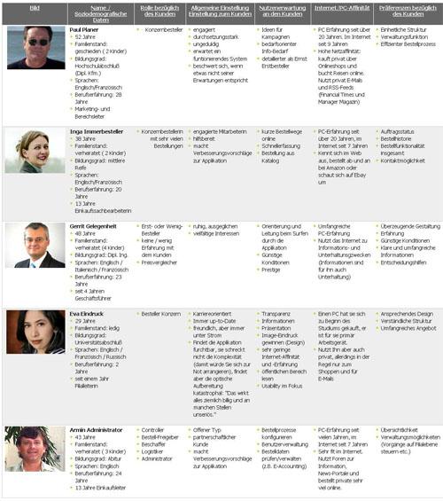 Kurzfassungen (Skelette) von Personas ausführliche Persona von TWiki.org