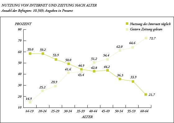 Bedeutung von Internet und Zeitung als Informationsquelle nach Alter