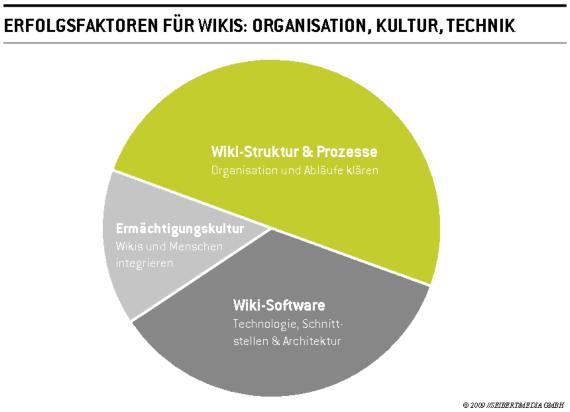 Erfolgsfaktoren bei der Wiki-Einführung