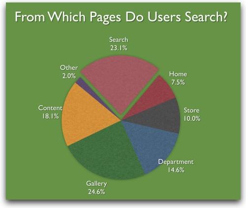 Von wo aus suchen Nutzer?