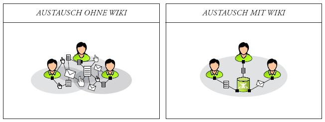 Unternehmenskommunikation: E-Mail vs. Wiki