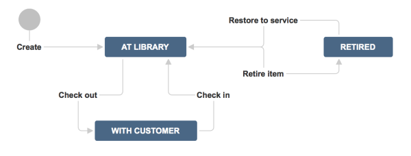 JIRA Workflows Bibliothek