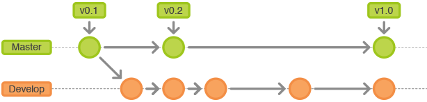 Gitflow-Workflow 1