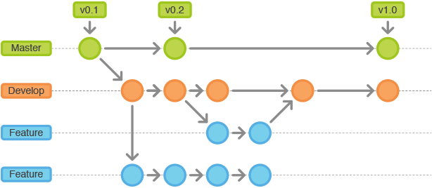 Gitflow-Workflow 2