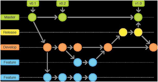 Gitflow-Workflow 3