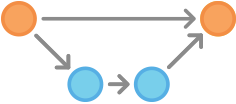 Gitflow-Workflow 7