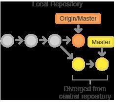 git-workflow Konflikte managen