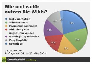 Ikiw.org-Umfrage zur Wiki-Nutzung