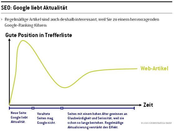 Schema: Auswirkungen der Aktualität auf das Google-Ranking