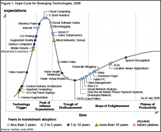 Hype Cycle of Emerging Technologies, 2009