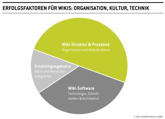 Erfolgsfaktoren für Wikis