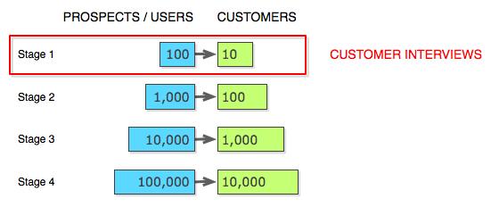 stage-1 kundeninterviews
