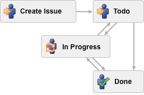 jira_6_workflow_visualisierung