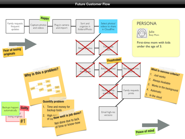 Ash Maurya Customer Journey Map