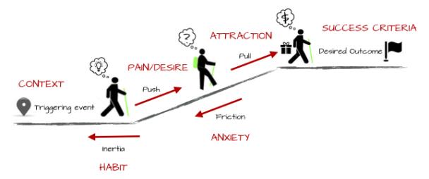 Ash Maurya komplettes Diagramm