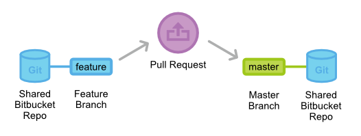 Git Pull-Requests 3