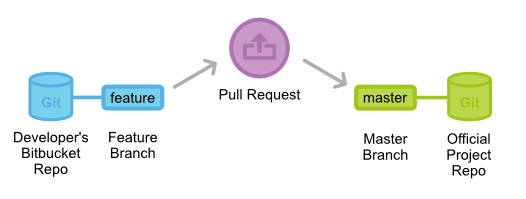 Git Pull-Requests 5