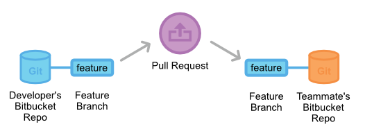 Git Pull-Requests 6