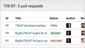 JIRA 62 Pull-Requests