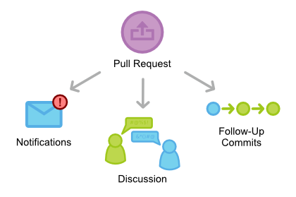 Pull-Requests 1
