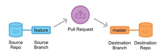 Pull-Requests 2