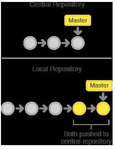 git-workflow zentrale und lokale Repositories