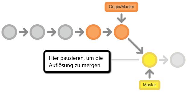 git-workflow_Konflikte_auflösen_2