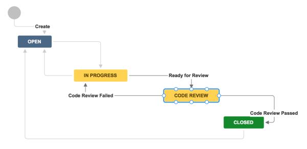 Code-Reviews 4