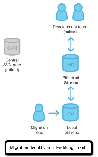 SVN_Git_Migration_3