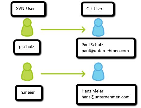 SVN_Git_Migration_5