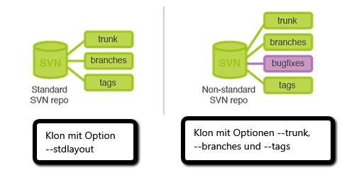 SVN_Git_Migration_6