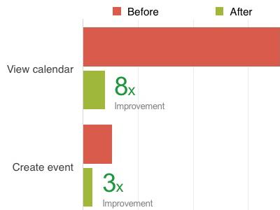 blog_teaser_Confluence_Team_Calendars_4.2_140611