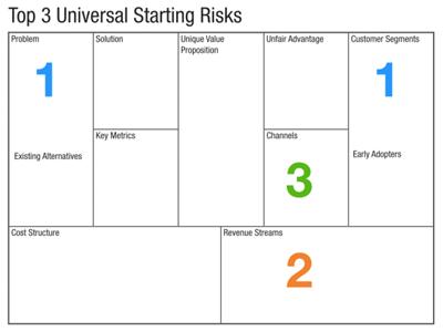 blog_teaser_Lean_Startup_Riskante_Annahmen_1_140611
