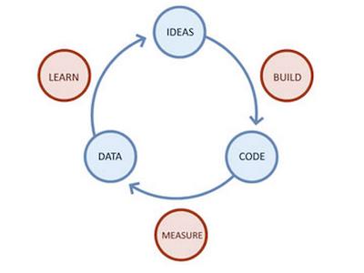 Flow Lean Startup Artikelbild