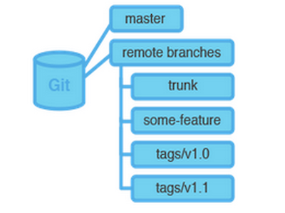 Git Migration Artikelbild