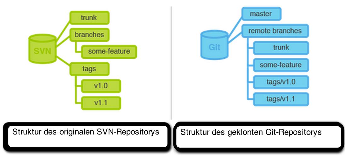 SVN Git 4