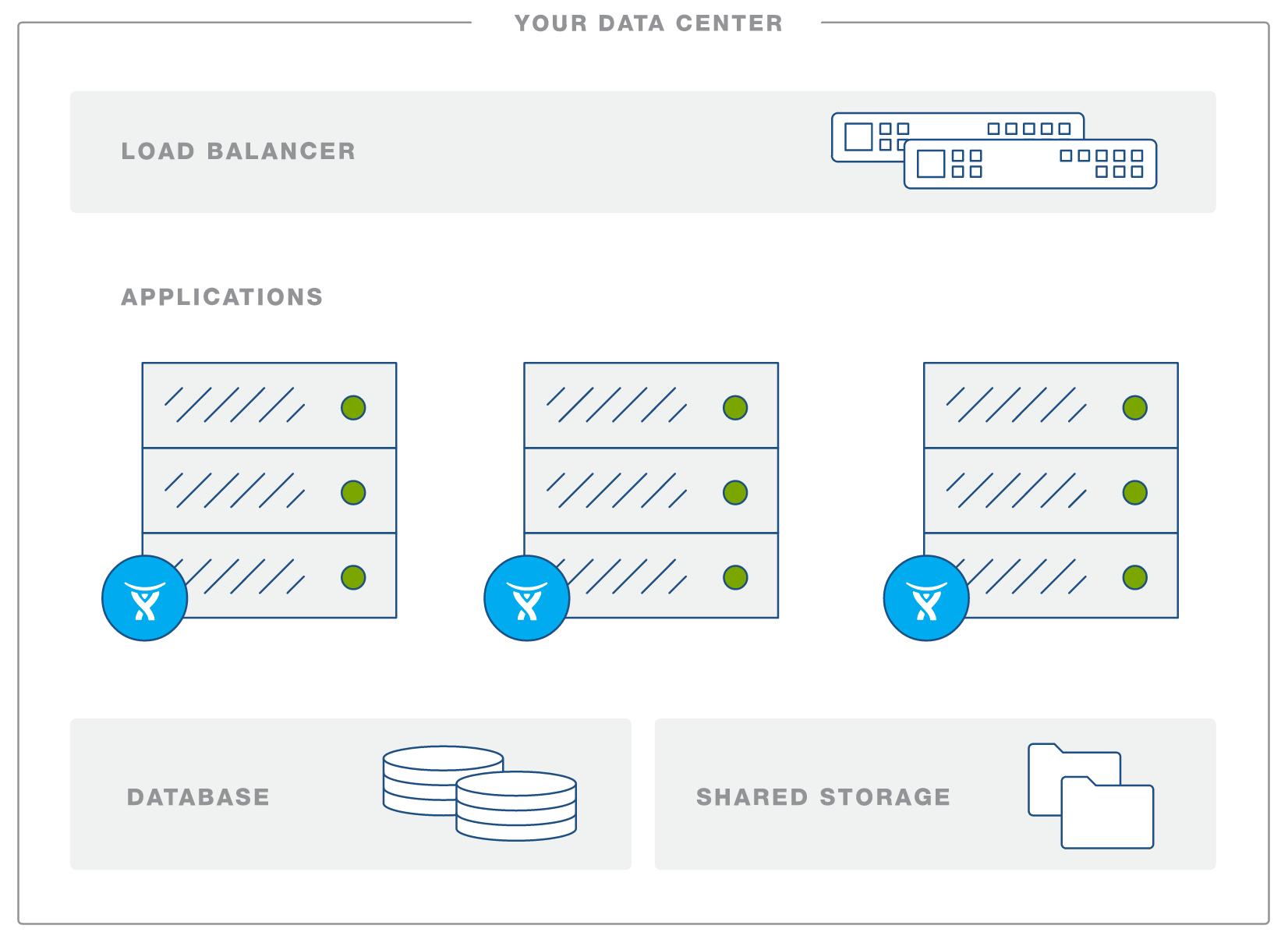 Confluence Data Center Hochverfügbarkeit