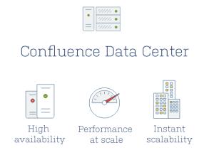 Confluence Data Center