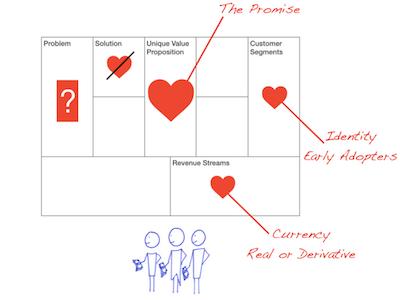 Lean Startup Artikelbild