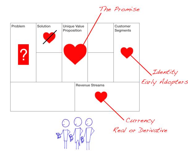 Lean Startup Revenue 2