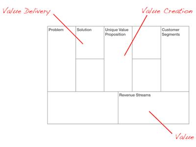mehrseitige Geschäftsmodelle Artikelbild