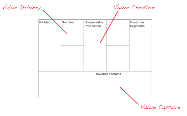 multi sided business model