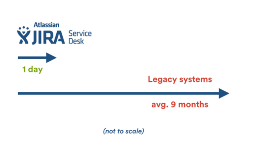 JIRA Service Desk Legacy Systems