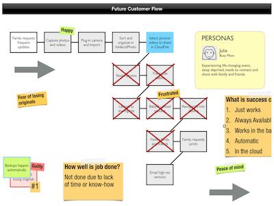 Customer Flow artikelbild