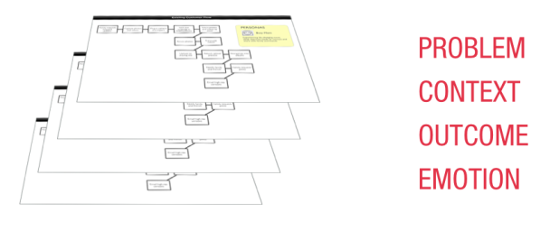Lean Startup Journey Map
