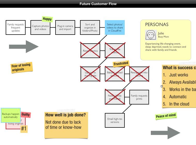 Lean Startup Kunden-Flow