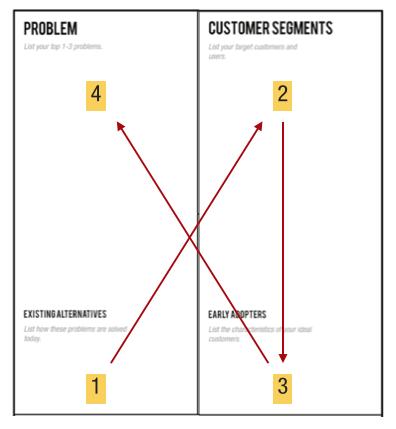Lean Startup Problem Kundensegmente
