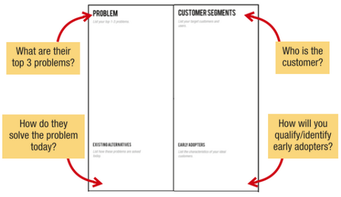 Lean Canvas Quadrant